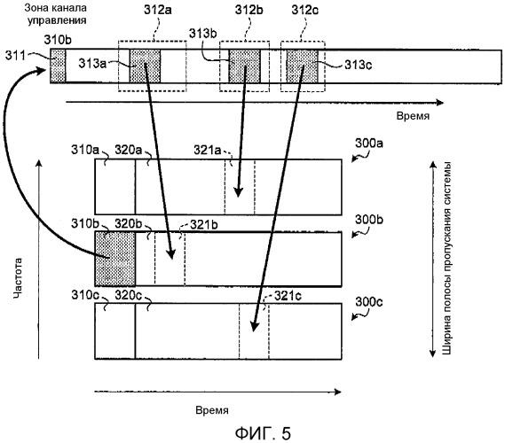 Базовая станция, терминальное устройство, способ назначения канала управления и способ определения размера зоны