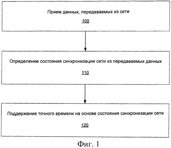 Индикация синхронизации в сетях