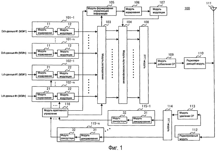 Способ компоновки каналов и устройство базовой станции для беспроводной связи