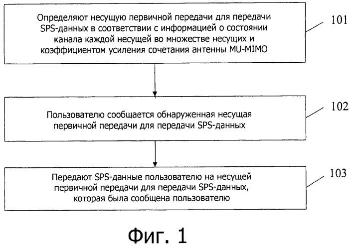 Способ и устройство для передачи данных полупостоянного планирования