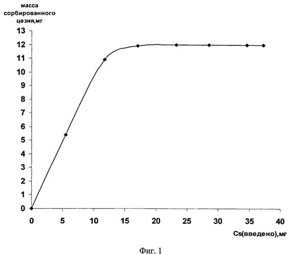 Способ получения сорбента на основе микросфер зол-уноса для очистки жидких радиоактивных отходов (варианты)