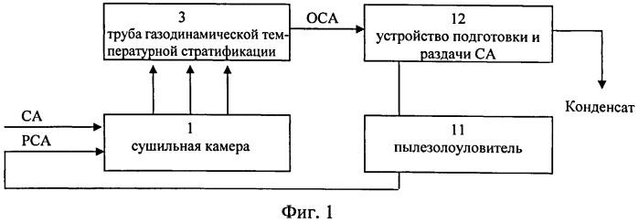 Способ конвективной сушки керамических изделий с регенерацией сушильного агента в трубе газодинамической температурной стратификации