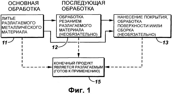 Способы производства нефтепромысловых разлагаемых сплавов и соответствующих продуктов