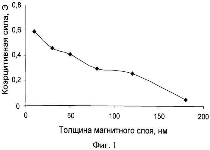 Способ получения аморфных магнитных пленок со-р