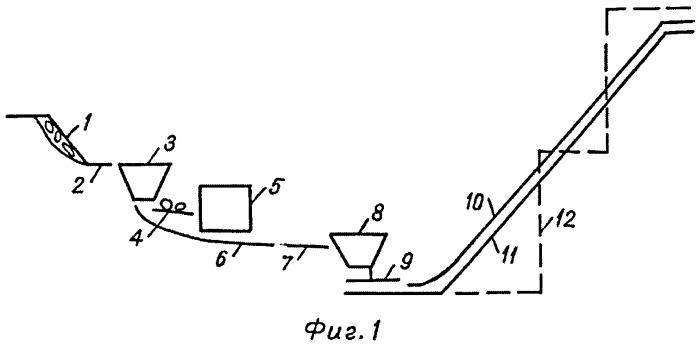 Способ открытой разработки месторождений полезных ископаемых с применением дробильного звена и крутонаклонных конвейеров (кнк)