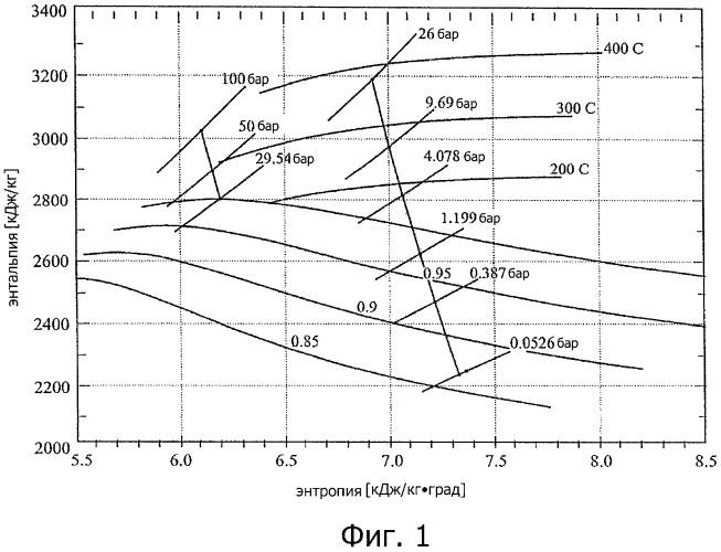 Способ выработки энергии посредством осуществления термодинамических циклов с водяным паром высокого давления и умеренной температуры