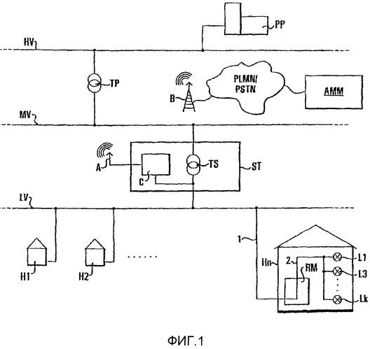 Способ и система для дистанционного измерения потребления электричества, воды или газа