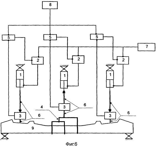 Способ испытания железобетонных шпал и стенд для его реализации