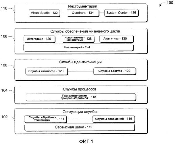 Платформа составных приложений на базе модели