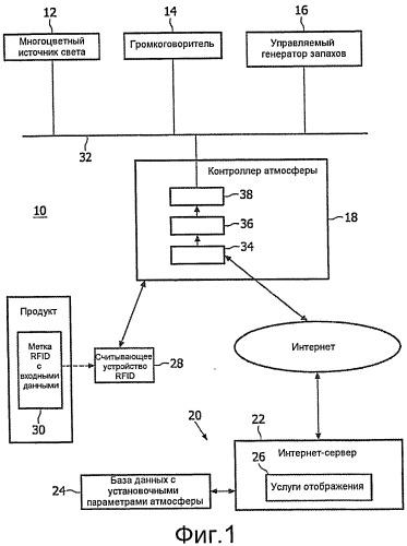 Система и способ для автоматического создания определенной атмосферы посредством управления вкладами сенсорно воспринимаемых стимулирующих средств
