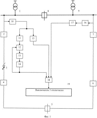 Способ контроля отключения выключателя сетевого пункта автоматического включения резерва при восстановлении нормальной схемы электроснабжения кольцевой сети