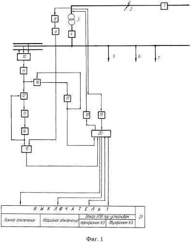 Способ контроля ложного или аварийного отключения и отказа автоматического повторного включения головного выключателя линии, питающей трансформаторную подстанцию, с определением вида короткого замыкания