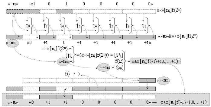 Способ преобразования структуры аргументов аналоговых логических напряжений «-/+»[mj]f(+/-) - дополнительный код в позиционно-знаковую структуру минимизированных аргументов логических напряжений ±[mj]f(+/-)min и функциональная структура для его реализации (варианты русской логики)