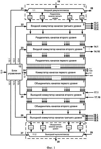 Многоканальный оптический мультиплексор ввода-вывода