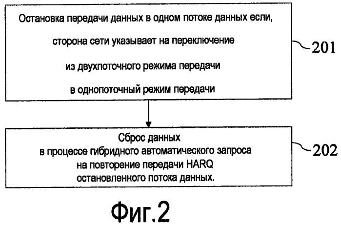 Способ и абонентское оборудование для повторной передачи данных