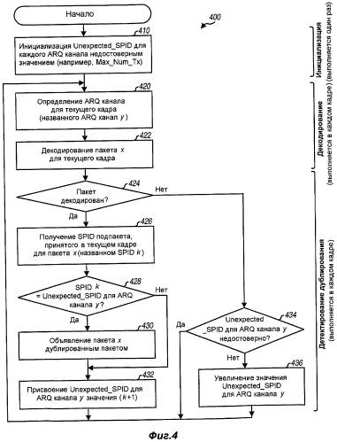 Способ и аппаратура для повышения надежности передачи данных в беспроводных системах связи