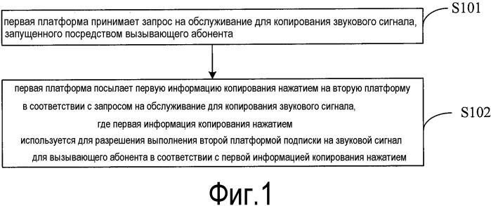 Способ реализации службы копирования нажатием, платформа и система crbt (индивидуального сигнала ожидания ответа)