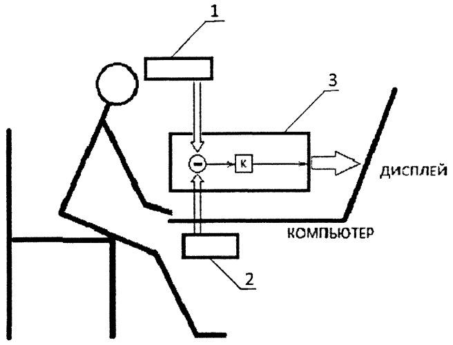 Способ формирования изображения на дисплее цифрового устройства