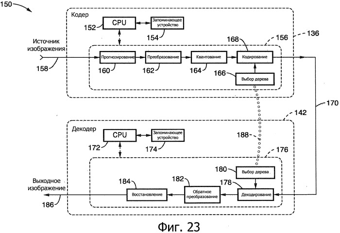 Деревья построения для адаптивного кодирования изображений и видеоизображений с использованием установленного разделения в обобщенных иерархических деревьях, обладающих направленностью