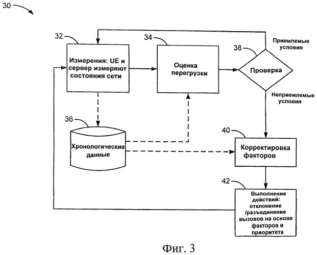 Система и способ управления связью в сотах в системе сотовой связи