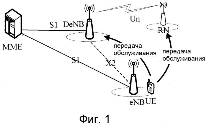 Способ управления эстафетной передачей обслуживания, устройства и система связи