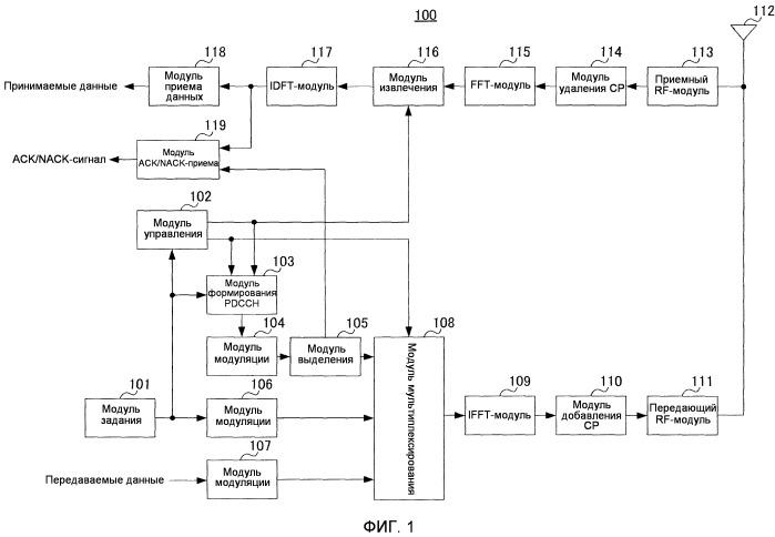 Устройство базовой станции беспроводной связи, терминал беспроводной связи и способ задания области поиска