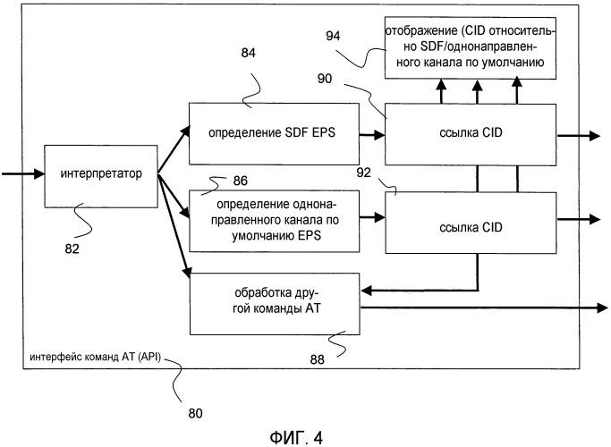 Метод для обработки команд ат в связи с пакетным доменом eps