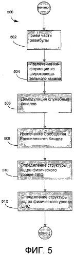 Способ и оборудование для самонастройки информации в системе связи