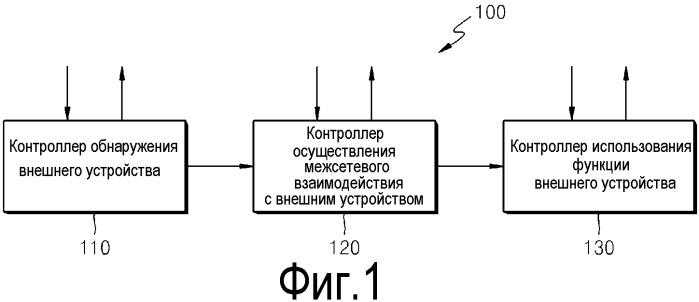 Способ и устройство для совместного использования функции внешнего устройства через сложную сеть