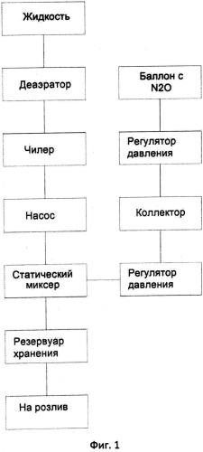 Способ введения закиси азота в жидкость (варианты)