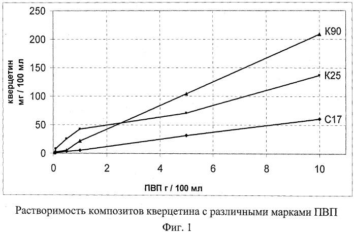 Фармацевтическая композиция с противовоспалительной, кардио- и хондропротекторной активностью, действием против гастропатий, вызываемых нпвп, и способ ее получения
