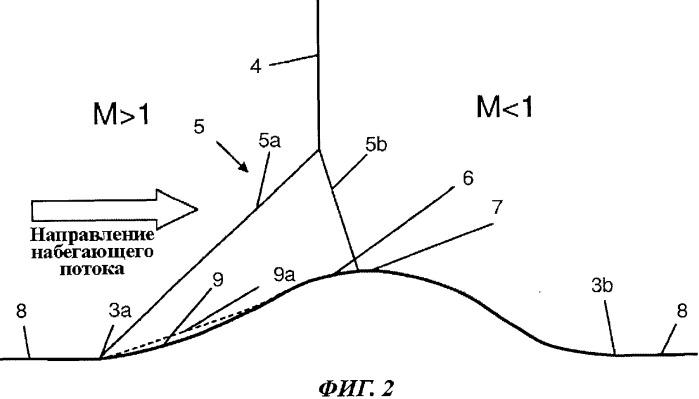 Аэродинамическая конструкция с асимметричным выступом для изменения структуры скачка уплотнения