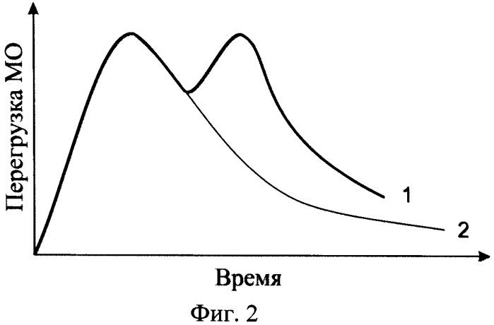 Способ высокоскоростного метания из ствольной пороховой баллистической установки