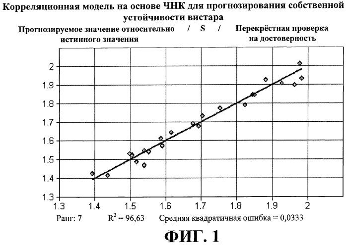 Способ прогнозирования устойчивости технологического потока углеводородов с использованием ближних инфракрасных спектров
