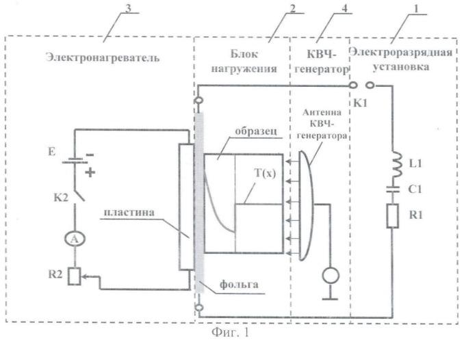 Способ воспроизведения термомеханического действия рентгеновского излучения ядерного взрыва на образцы конструкционных материалов