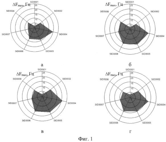 Способ принадлежностной идентификации кофейных напитков для различных социальных групп и сравнительной оценки ароматических характеристик внутри группы