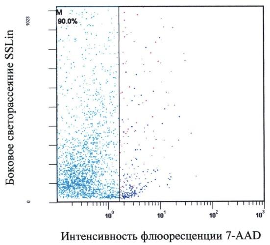 Способ получения жизнеспособной гетерогенной популяции клеток кожи