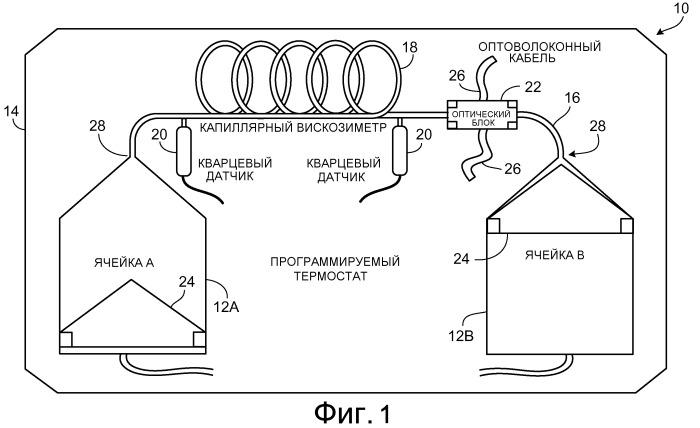Pvt-анализ сжатых флюидов