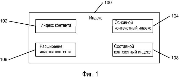 Оптимизация формата поискового индекса