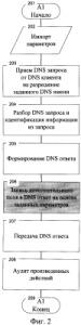 Способ удаленного мониторинга и управления информационной безопасностью сетевого взаимодействия на основе использования системы доменных имен