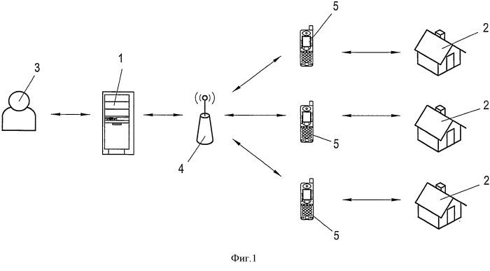 Способ и устройство для управления контролем доступа
