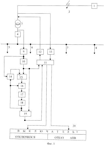Способ контроля отключения и отказа автоматического повторного включения головного выключателя линии, питающей трансформаторную подстанцию, при неустойчивом коротком замыкании