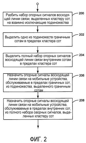 Выделение и назначение опорных сигналов восходящей линии связи для кластеров сот