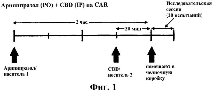 Применение каннабиноидов в комбинации с антипсихотическим лекарственным средством