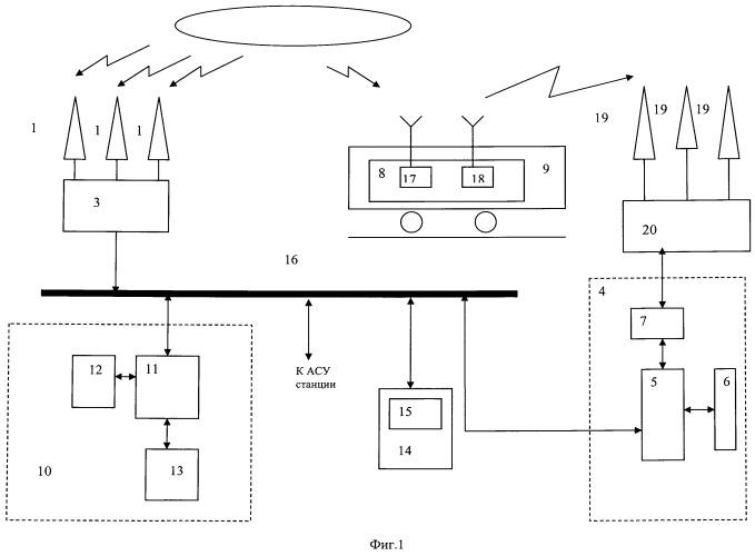 Комплексная система позиционирования подвижных объектов на цифровой модели путевого развития станции
