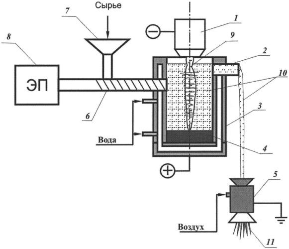 Плазменная установка для получения тугоплавкого силикатного расплава
