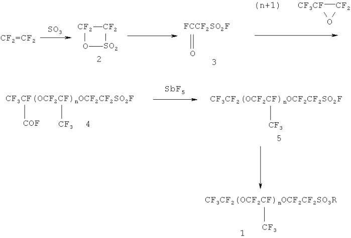 Способ получения оксаперфторалкансульфокислот и их солей