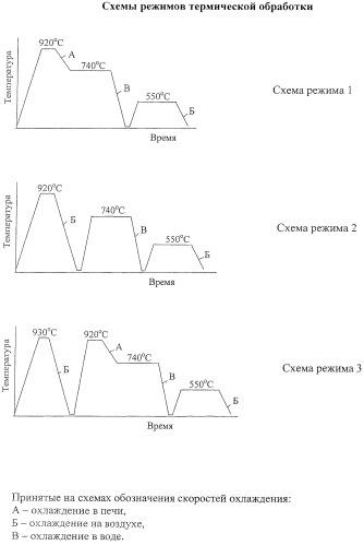 Способ комплексной термической обработки стали
