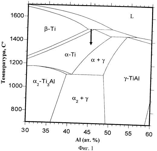 Способ термической обработки литых заготовок из заэвтектоидных интерметаллидных сплавов на основе фаз γ-tial+α2-ti3al