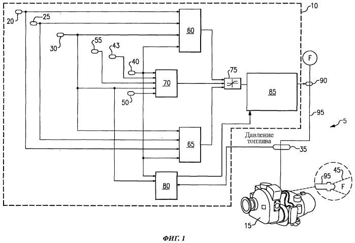 Способ и система регулирования подачи топлива при запуске газотурбинной установки